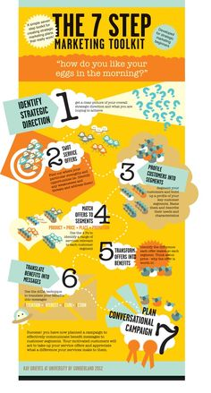 The 7 Step Marketing Toolkit Infographic