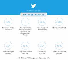 Twitter in Zahlen: http://joca.me/2016/03/20/10-jahre-twitter/