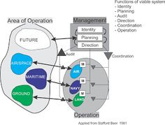 Management of ICT related issues in Military Organization Systems Thinking, Operations Management, Identity, Military, Organization, Thoughts, Diy, Crafts, Design