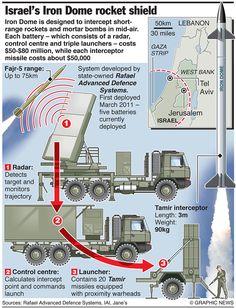 MILITARY: Israel's Iron Dome rocket shield