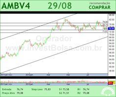 AMBEV - AMBV4 - 29/08/2012 #AMBV4 #analises #bovespa