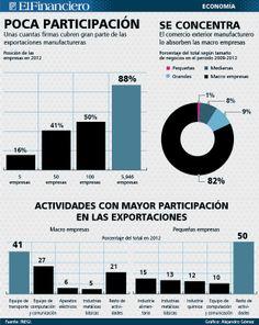 Las exportaciones manufactureras en México, concentradas en 100 firmas. 18/12/2013