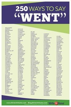 "You can almost always do better than ""go"" or ""went"" in a creative work.This poster provides 250 alternatives for students looking for a more vivid option. This popular, attractive, and easy-read poster is 12"" X 18"" -- perfect for bulletin-boards.Check out my other ""Ways to Say"" posters also:100 Ways to Say Good100 Ways to Say Great!100 Ways to Say Bad100 Ways to Say SaidGET ALL 5 FOR JUST $49.99!"