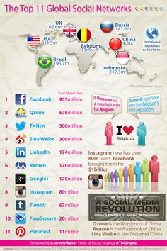 cijfers al een beetje achterhaald, maar toch wel eens interessant...The Top 11 Global Social Networks. (If Pinterest was a country - it would be Belgium!)