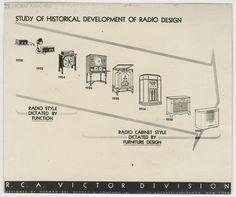 Study of Historical Development of Radio Design . - Norman Bel Geddes Database