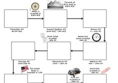 Art History Timeline - Graphic Organizer Handout for Art History - Awesome for teaching students about art history!