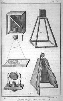 Diseño de una cámara oscura del siglo XVIII.