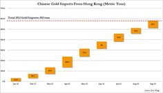http://www.zerohedge.com/sites/default/files/images/user5/imageroot/2012/11/China%20Sept%20Gold%20Imports.jpg