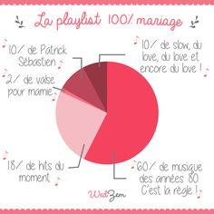 #Infographie qui vous montre à quel point le choix du #DJ est essentiel pour votre #mariage