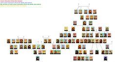 The True Lion King Family Tree
