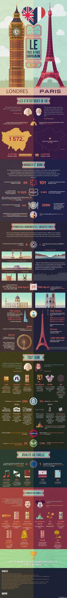 infographie londrès paris - Intéressante et bien faite, même si certaines données comparées sont ambiguës.