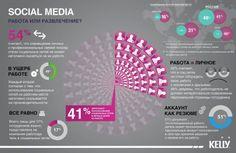 Социальные сети (рынок России). Индустрия развлечений, досуг, спорт, Россия, Рынки интернет, Интернет, Социальные сети