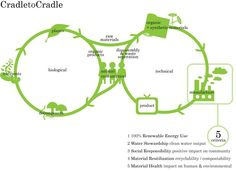 The Future of the Circular Economy   http://www.treehugger.com/sustainable-product-design/ask-experts-why-hasnt-cradle-to-cradle-design-caught-on-yet.html