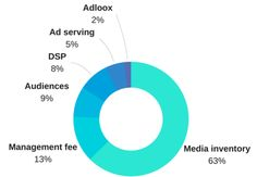 Where does your programmatic spend go?
