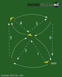 soccer drills-combination drill