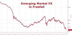 "Emerging Market Mayhem: Gross Warns Of ""Debacle"" As Currencies, Bonds Collapse 