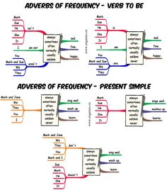 Adverbs of frequency adverbs of frequency esl efl games image result for verb to be frequency adverbs ccuart