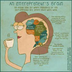 Entrepreneur's brain www.thestartupgarage.com