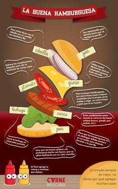 La buena hamburguesa #hamburguesa #cebolla #pan #jitomate #queso #lechuga #carne #carnemexicana #res #cortes #cocinar #alaparrilla #guisado #bañomaría #grill #grilling #beefgrilling #beefcuts #equivalencias #cocina #medidas