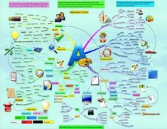 Come fare le mappe mentali - www.latuamappa.com Science Chart, Mental Map, Life Inspiration, Personal Development, Einstein, How To Plan, Learning, School, Usa