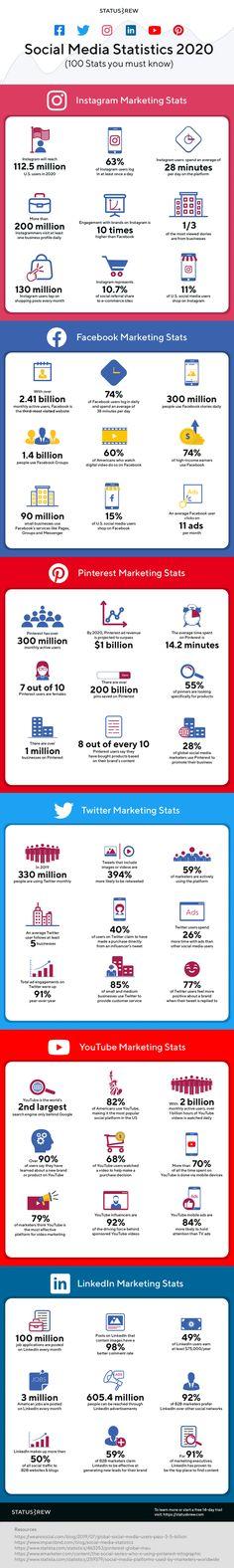 Social Media Statistics 2020