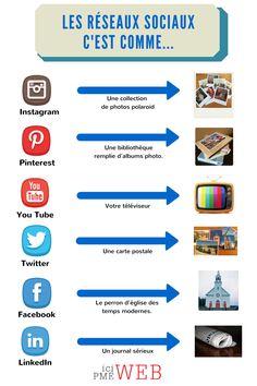 Comparaison des différents réseaux sociaux avec la vie de tous les jours via @icipmeweb | #Infographie #RéseauxSociaux #Tendances