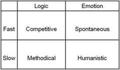 Identify Your Eisenberg Customer Modality: Competitive, Methodical, Spontaneous, or Humanistic