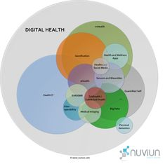 Digital Health Health IT, Quantified Self: The nuviun-digital-health-landscape-ecosystem Quantified Self, Population Health Management, Digital Board, Medical Imaging, Digital Citizenship, Health And Wellbeing, Health Care, Landscape Diagram, Revolutions