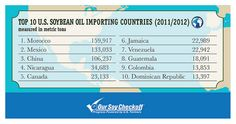 The top 10 countries importing soybean oil from the United States. Credit: United Soybean Board