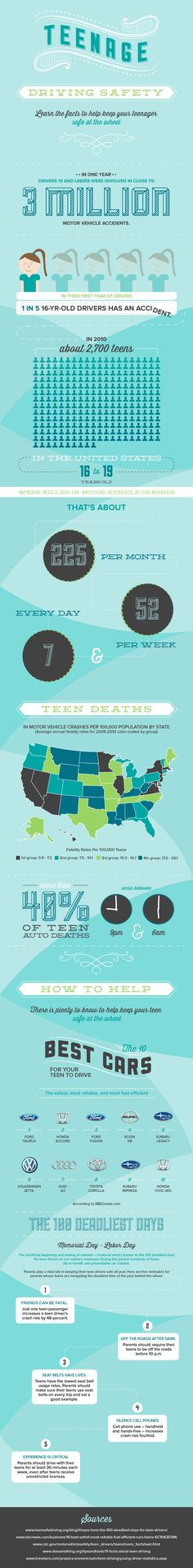 #Teenage #Driving #Safety #infographic