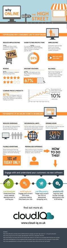 Why Online Beats the High Street? #CartAbandonment #CartRecovery #Ecommerce #OnlineRetail #Infographic