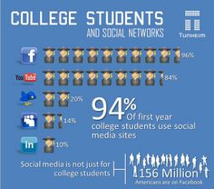 How Colleges & Students Use Social Media [INFOGRAPHIC] by Tunheim Partners, via Flickr #socialmedia #JRM327