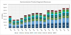 Growth Drivers for the Semiconductor Industry [2016 and beyond]