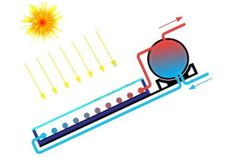 Il solare termico come funziona? #ScopriloQui http://taglialabolletta.it/il-solare-termico/  Visita anche il nostro sito www.studiotecnicogreco.com