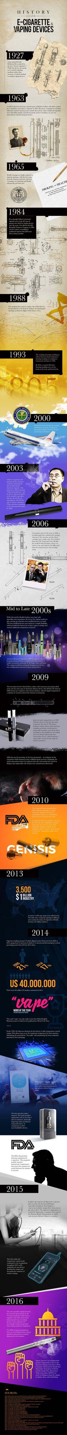 HISTORY OF THE E-CIGARETTE #infographicsarchive