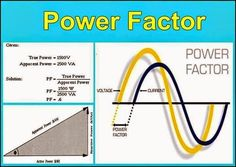 Power factor - Electrical Engineering Pics: Power factor in 2019 Engineering Science, Engineering Projects, Engineering Technology, Chemical Engineering, Electronic Engineering, Computer Technology, Mechanical Engineering, Electrical Engineering, Electrical Wiring