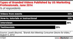 Marketers Need to Figure Out What Branded Video Viewers Want - eMarketer