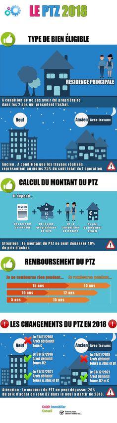 Les changements du PTZ 2018 https://mon-credit-immobilier.info/credit-immo-guide/le-ptz-pret-a-taux-zero