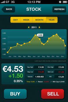 iPhone stock performance