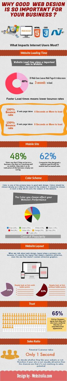 Why Good Web Design is so Important for your business #webdesign #infographic