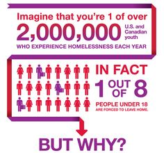1 out of 8 persons under the age of 18 is homeless. Help out at DRM Mental Health Statistics, Mental Health And Wellbeing, Youth Programs, School Programs, Solutions To Homelessness, Criminal Justice System, Power To The People, Social Work, Helping People