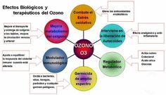 ozonoterapia - Buscar con Google