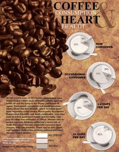 Coffee Consumption & Heart Health - Until taken to extremes, coffee is not bad for you. ~This made my day! :) #hearthealth