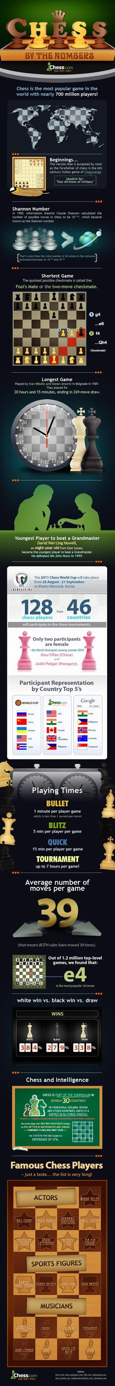 Chess by the Numbers -- Some interesting statistics about the greatest game on Earth -- InfoGraphic Chess Quotes, Chess Books, Chess Strategies, How To Play Chess, Most Popular Games, Chess Players, Kings Game, Chess Pieces, Family Games
