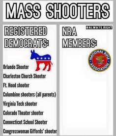 Registered Democrats VS NRA Members On Mass Shootings In One PERFECT Chart [Meme] | John Hawkins' Right Wing News