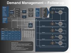 Demand Management Planning TemplateMarketing PowerPoint Templates – VP Marketing On-Demand