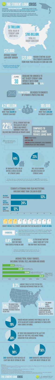 LearnVest Student Loan Crisis Infographic....nice to know it's not just me and my Masters Degree