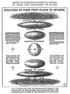 W RUSSELL http://www.feandft.com/Walter%20Russell%20-%20A%20New%20Concept%20Of%20The%20Universe.pdf EVOLUTION OF MASS FROM PLANE TO SPHERE http://abundanthope.net/artman2/uploads/1/THE_UNIVERSAL_ONE.pdf