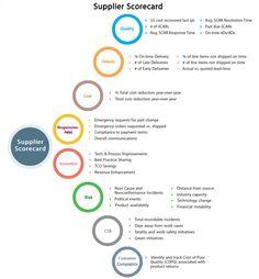 Supplier Scorecard Possibilities -  MetricStream - Solution Briefs - Supply Chain Governance Solution -