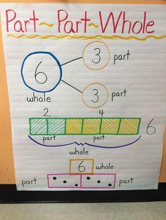 Great part part whole math anchor chart.